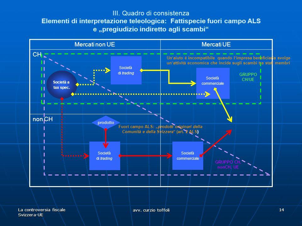 La controversia fiscale Svizzera-UE avv. curzio toffoli 14 III. Quadro di consistenza Elementi di interpretazione teleologica: Fattispecie fuori campo