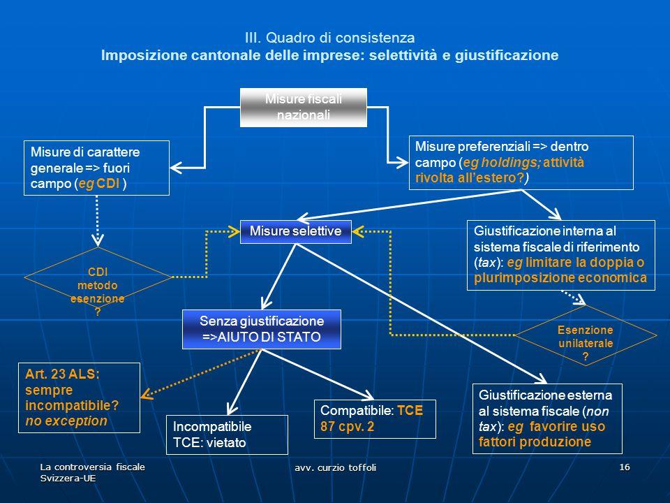 La controversia fiscale Svizzera-UE avv. curzio toffoli 16 III. Quadro di consistenza Imposizione cantonale delle imprese: selettività e giustificazio