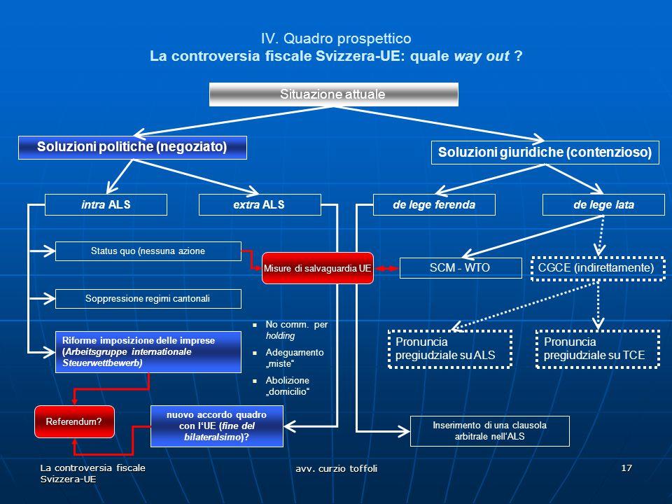 La controversia fiscale Svizzera-UE avv. curzio toffoli 17 IV. Quadro prospettico La controversia fiscale Svizzera-UE: quale way out ? Situazione attu