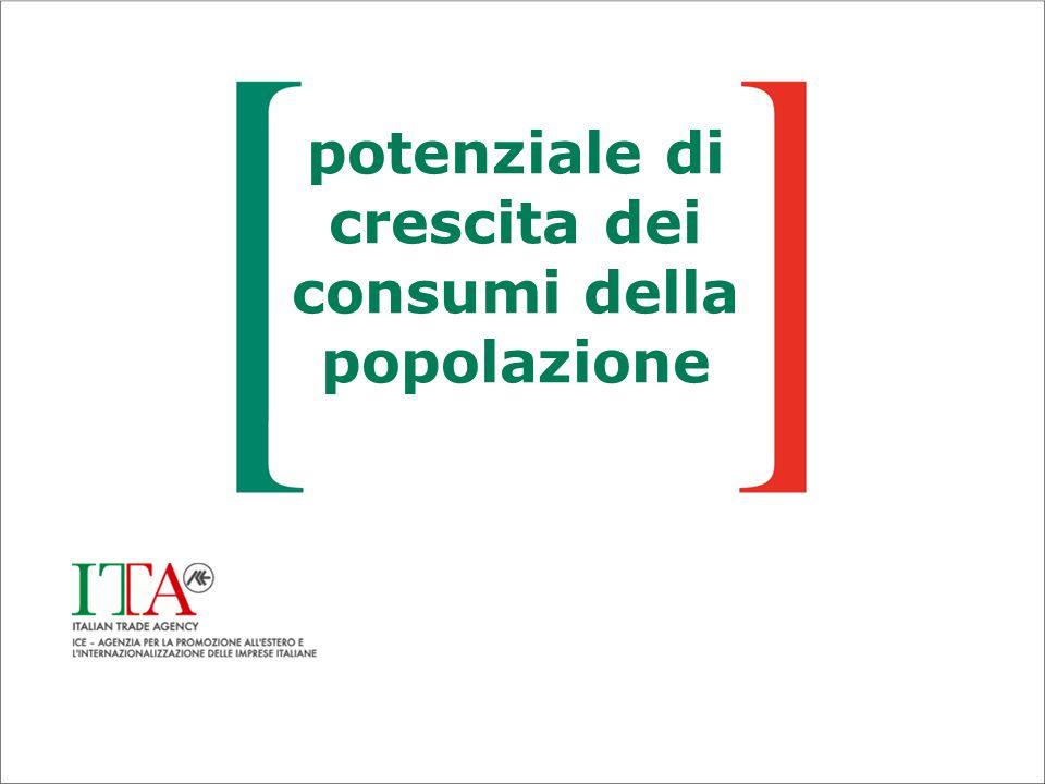 potenziale di crescita dei consumi della popolazione