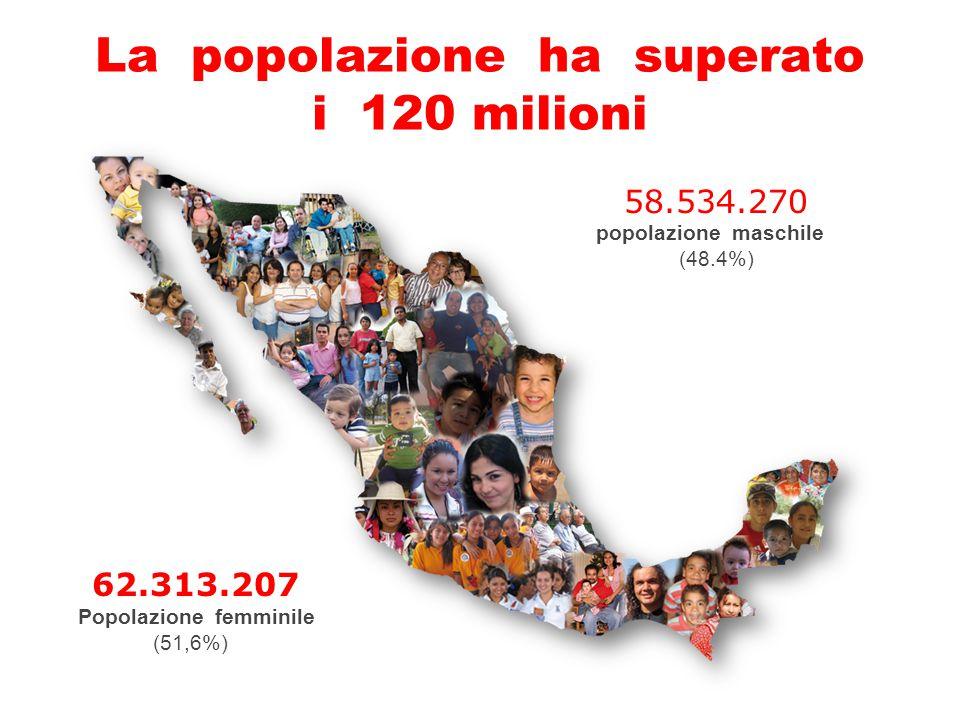La popolazione ha superato i 120 milioni 58.534.270 popolazione maschile (48.4%) 62.313.207 Popolazione femminile (51,6%)