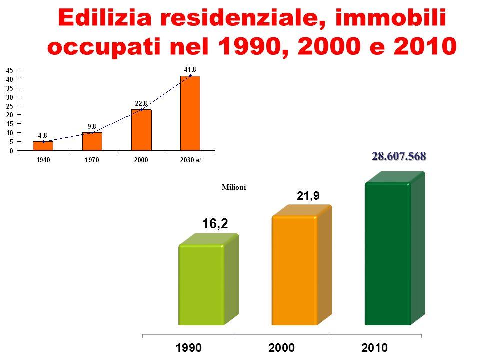 Edilizia residenziale, immobili occupati nel 1990, 2000 e 2010 Milioni
