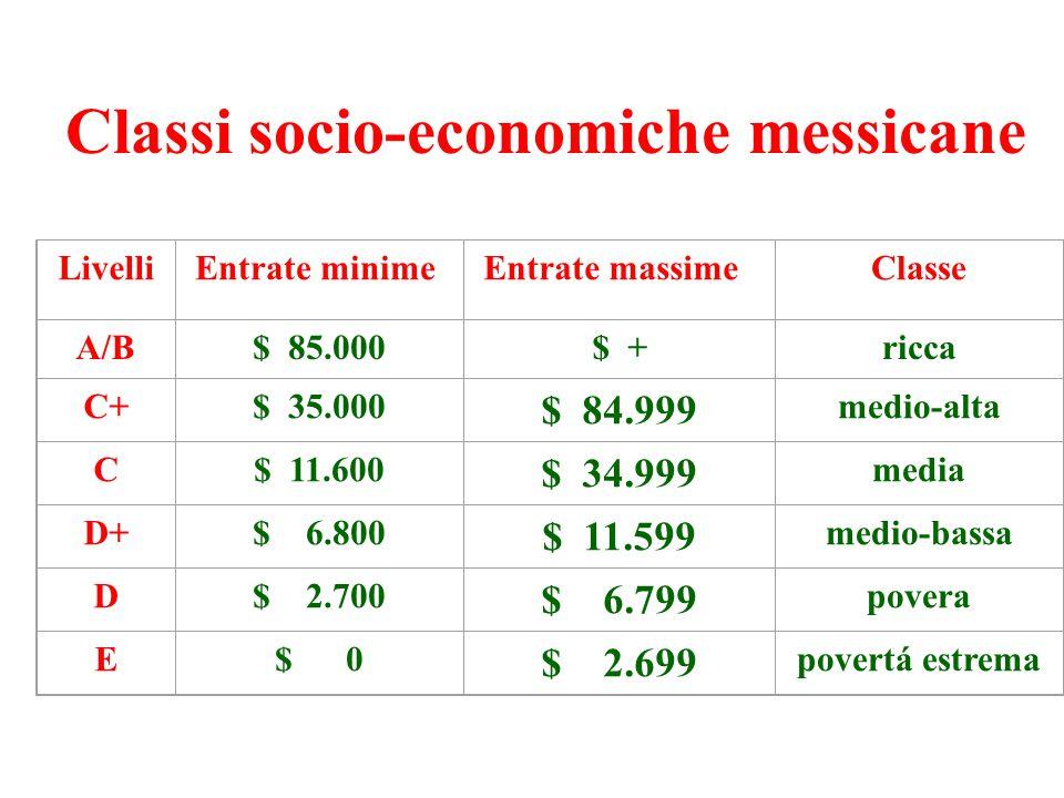 Classi socio-economiche messicane LivelliEntrate minimeEntrate massimeClasse A/B$ 85.000$ +ricca C+$ 35.000 $ 84.999 medio-alta C$ 11.600 $ 34.999 media D+$ 6.800 $ 11.599 medio-bassa D$ 2.700 $ 6.799 povera E$ 0 $ 2.699 povertá estrema