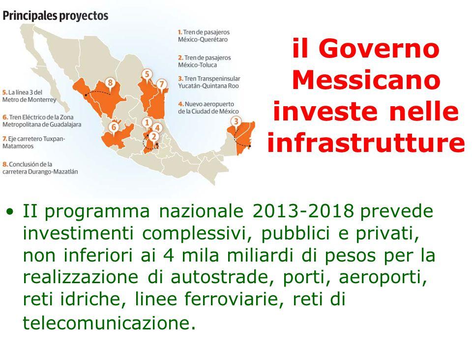 il Governo Messicano investe nelle infrastrutture II programma nazionale 2013-2018 prevede investimenti complessivi, pubblici e privati, non inferiori ai 4 mila miliardi di pesos per la realizzazione di autostrade, porti, aeroporti, reti idriche, linee ferroviarie, reti di telecomunicazione.