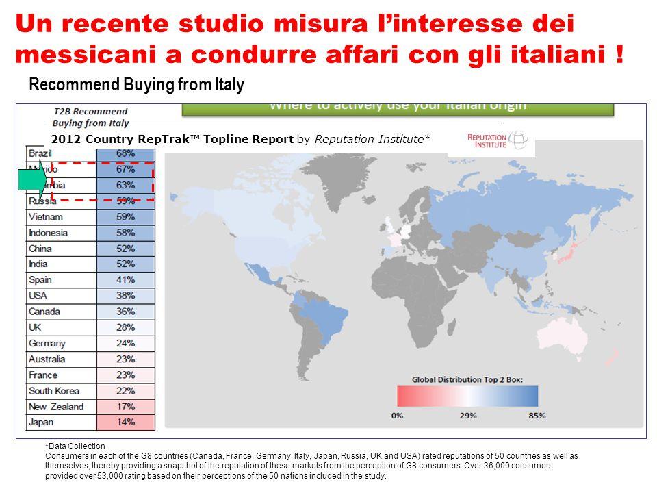 Un recente studio misura l'interesse dei messicani a condurre affari con gli italiani .