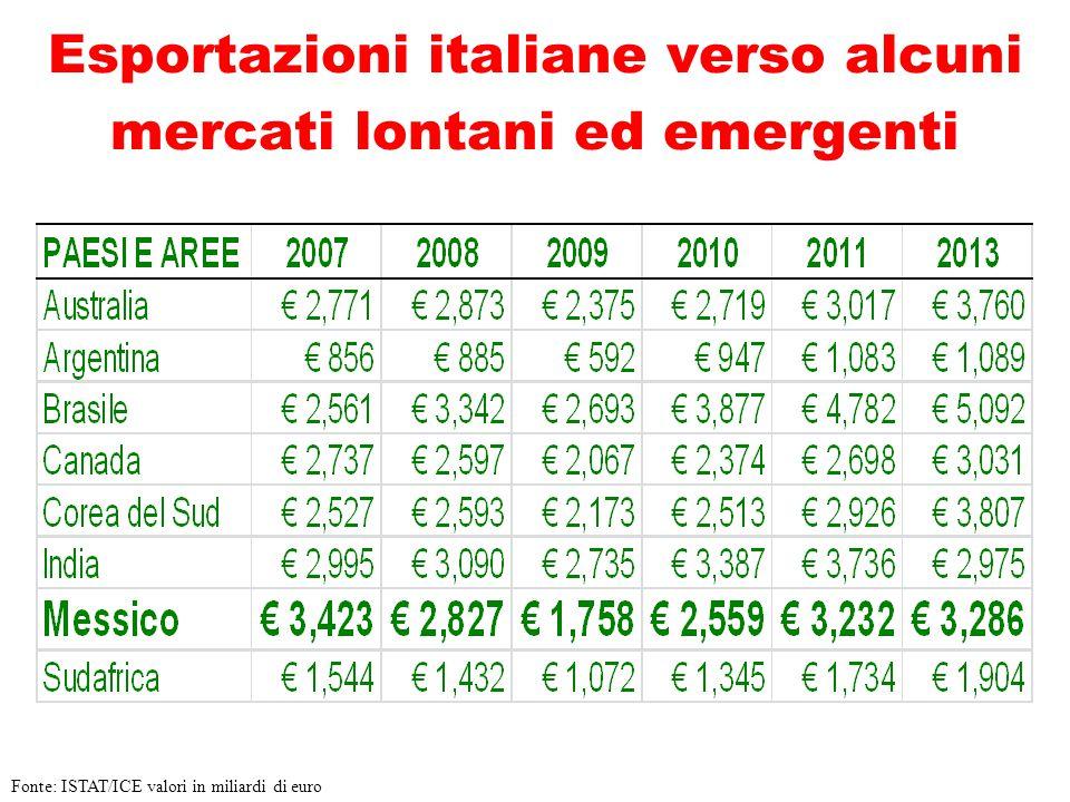 Esportazioni italiane verso alcuni mercati lontani ed emergenti Fonte: ISTAT/ICE valori in miliardi di euro