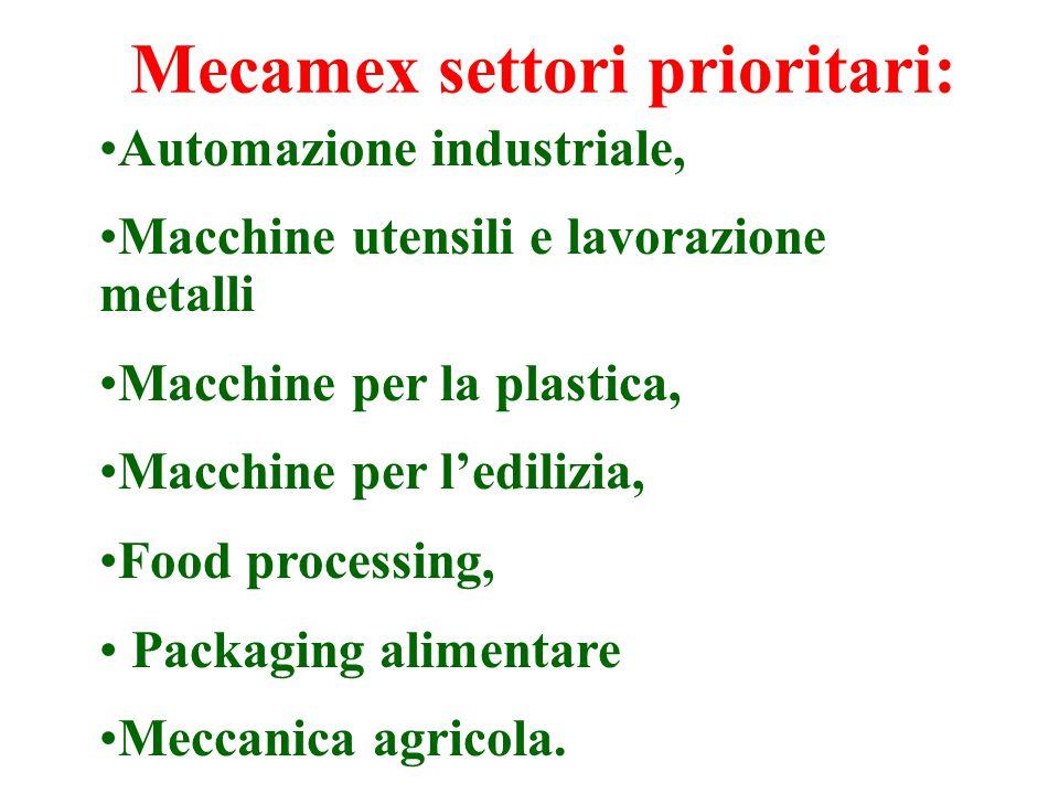 Mecamex settori prioritari: Automazione industriale, Macchine utensili e lavorazione metalli Macchine per la plastica, Macchine per l'edilizia, Food processing, Packaging alimentare Meccanica agricola.