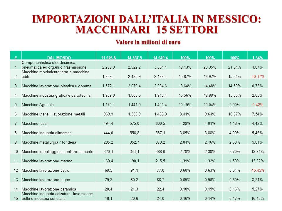 #DAL MONDO11.526,814.357,514.549,4100% 1,34% 1 Componentistica oleodinamica, pneumatica ed organi di trasmissione2.239,32.922,23.064,419,43%20,35%21,34%4,87% 2 Macchine movimiento terra e macchine edili1.829,12.435,92.188,115,87%16,97%15,24%-10,17% 3Macchine lavorazione plastica e gomma1.572,12.079,42.094,613,64%14,48%14,59%0,73% 4Macchine industria grafica e cartotecnia1.909,01.865,51.918,416,56%12,99%13,36%2,83% 5Macchine Agricole1.170,11.441,91.421,410,15%10,04%9,90%-1,42% 6Macchine utensili lavorazione metalli969,91.383,91.488,38,41%9,64%10,37%7,54% 7Macchine tessili494,4575,0600,54,29%4,01%4,18%4,42% 8Macchine industria alimentari444,0556,8587,13,85%3,88%4,09%5,45% 9Macchine metallurgia / fonderia235,2352,7373,22,04%2,46%2,60%5,81% 10Macchine imballaggio e confezionamento320,1341,1388,02,78%2,38%2,70%13,74% 11Macchine lavorazione marmo160,4190,1215,51,39%1,32%1,50%13,32% 12Macchine lavorazione vetro69,591,177,00,60%0,63%0,54%-15,45% 13Macchine lavorazione legno75,280,286,70,65%0,56%0,60%8,21% 14Macchine lavorazione ceramica20,421,322,40,18%0,15%0,16%5,27% 15 Macchine industria calzature, lavorazione pelle e industria conciaria18,120,624,00,16%0,14%0,17%16,43%