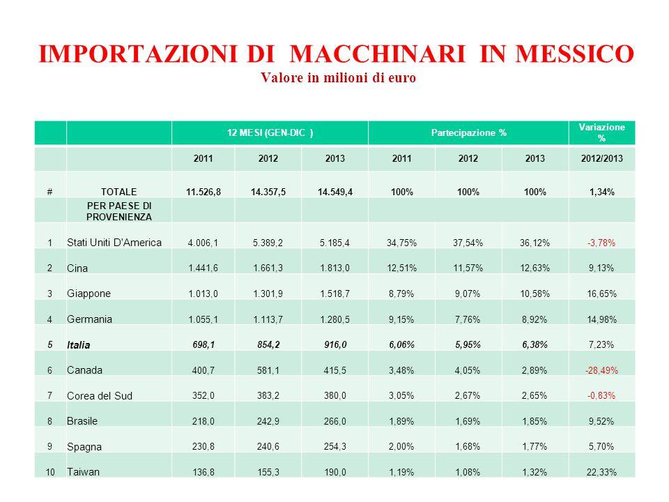 IMPORTAZIONI DI MACCHINARI IN MESSICO Valore in milioni di euro 12 MESI (GEN-DIC )Partecipazione % Variazione % 2011201220132011201220132012/2013 #TOTALE11.526,814.357,514.549,4100% 1,34% PER PAESE DI PROVENIENZA 1 Stati Uniti D America 4.006,15.389,25.185,434,75%37,54%36,12%-3,78% 2 Cina 1.441,61.661,31.813,012,51%11,57%12,63%9,13% 3 Giappone 1.013,01.301,91.518,78,79%9,07%10,58%16,65% 4 Germania 1.055,11.113,71.280,59,15%7,76%8,92%14,98% 5 Italia 698,1854,2916,06,06%5,95%6,38%7,23% 6 Canada 400,7581,1415,53,48%4,05%2,89%-28,49% 7 Corea del Sud 352,0383,2380,03,05%2,67%2,65%-0,83% 8 Brasile 218,0242,9266,01,89%1,69%1,85%9,52% 9 Spagna 230,8240,6254,32,00%1,68%1,77%5,70% 10 Taiwan 136,8155,3190,01,19%1,08%1,32%22,33%