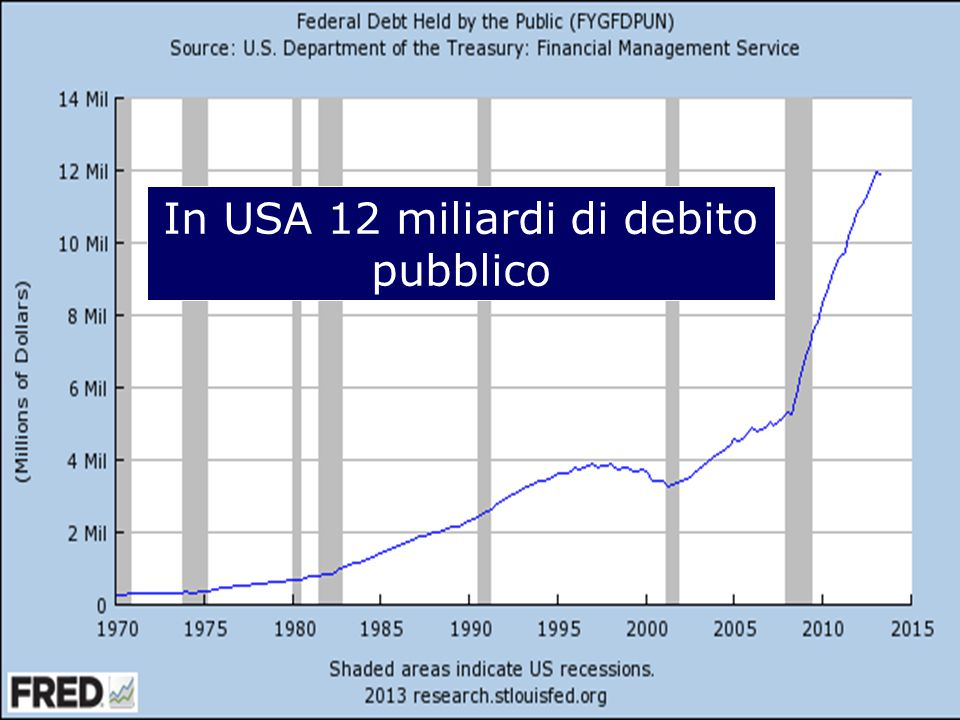 In USA 12 miliardi di debito pubblico