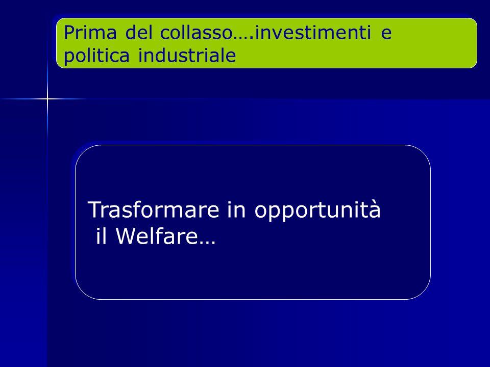 Trasformare in opportunità il Welfare… Trasformare in opportunità il Welfare… Prima del collasso….investimenti e politica industriale Prima del collasso….investimenti e politica industriale