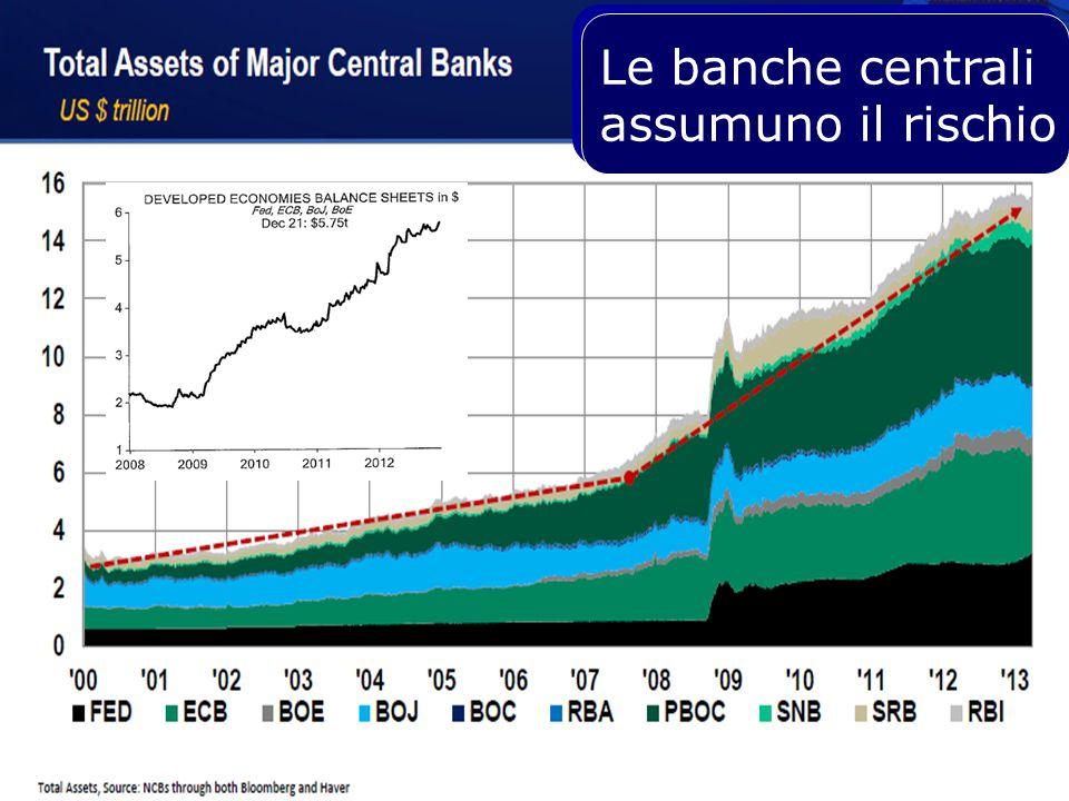 Le banche centrali assumuno il rischio Le banche centrali assumuno il rischio