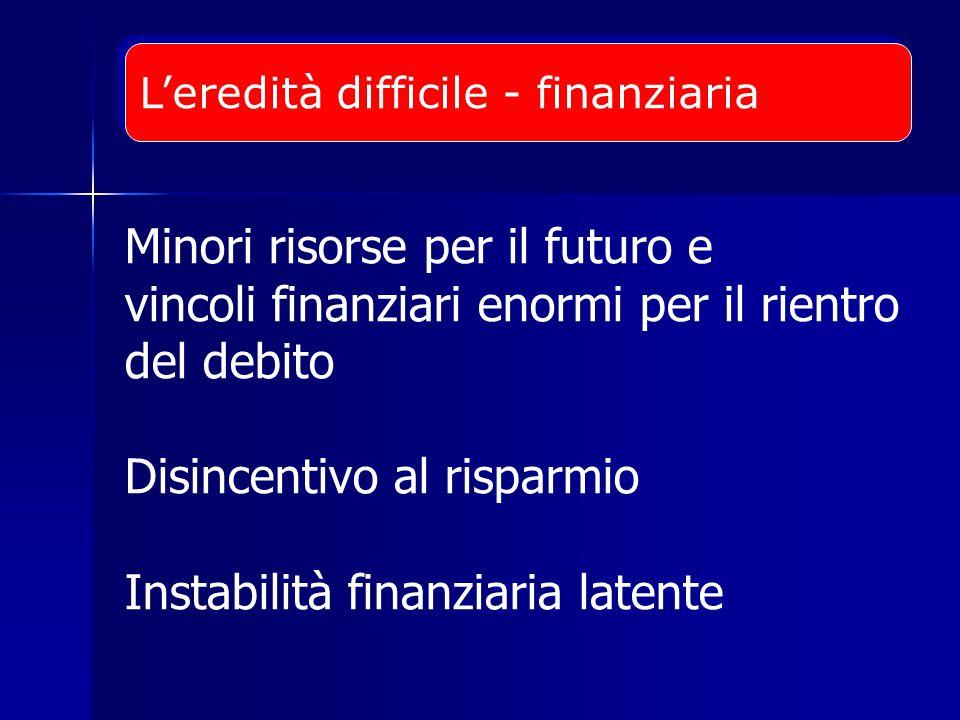 Minori risorse per il futuro e vincoli finanziari enormi per il rientro del debito Disincentivo al risparmio Instabilità finanziaria latente L'eredità difficile - finanziaria