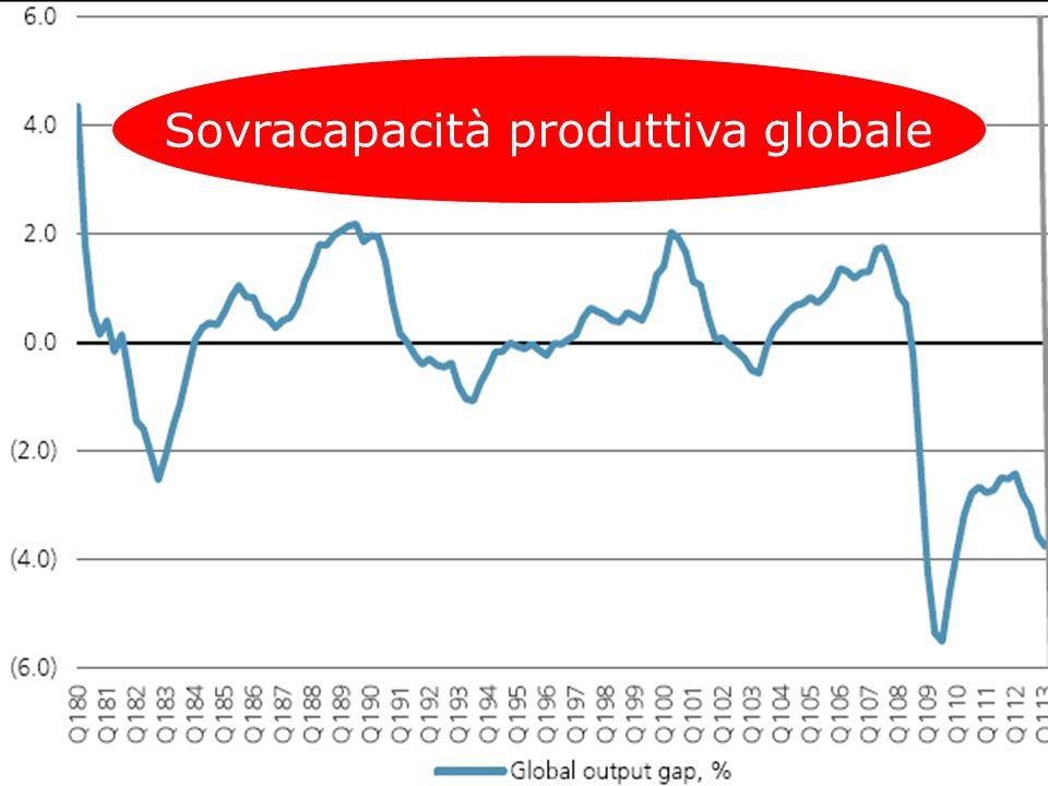 Sovracapacità produttiva globale