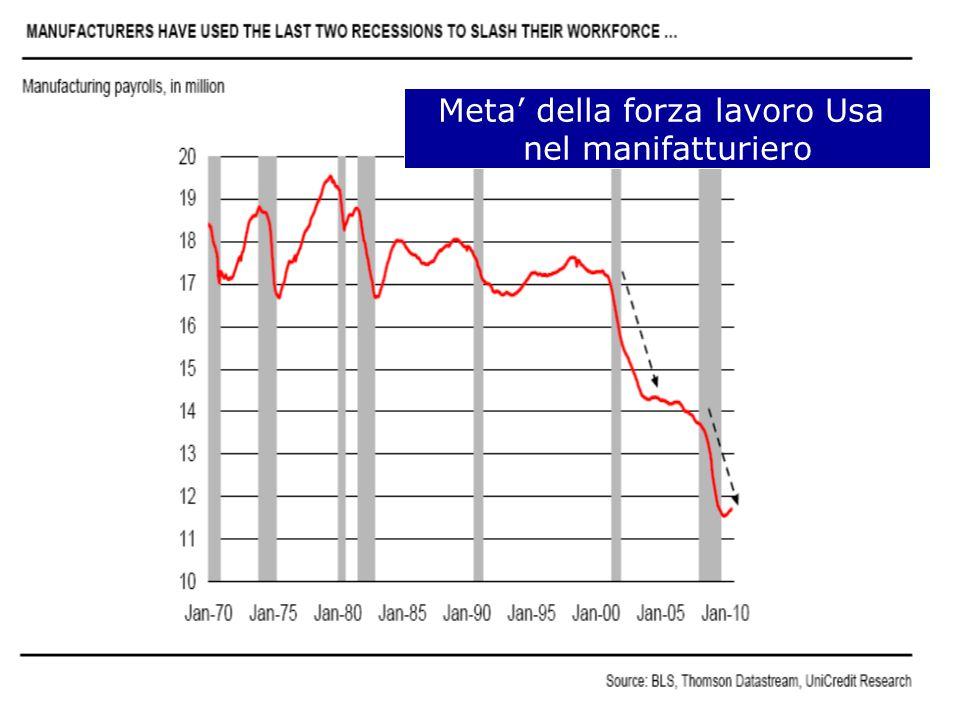 Meta' della forza lavoro Usa nel manifatturiero