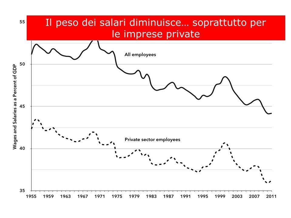 Il peso dei salari diminuisce… soprattutto per le imprese private