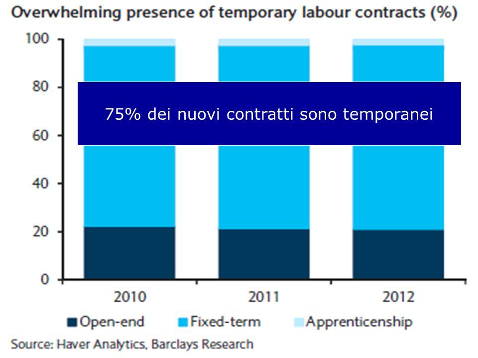 75% dei nuovi contratti sono temporanei