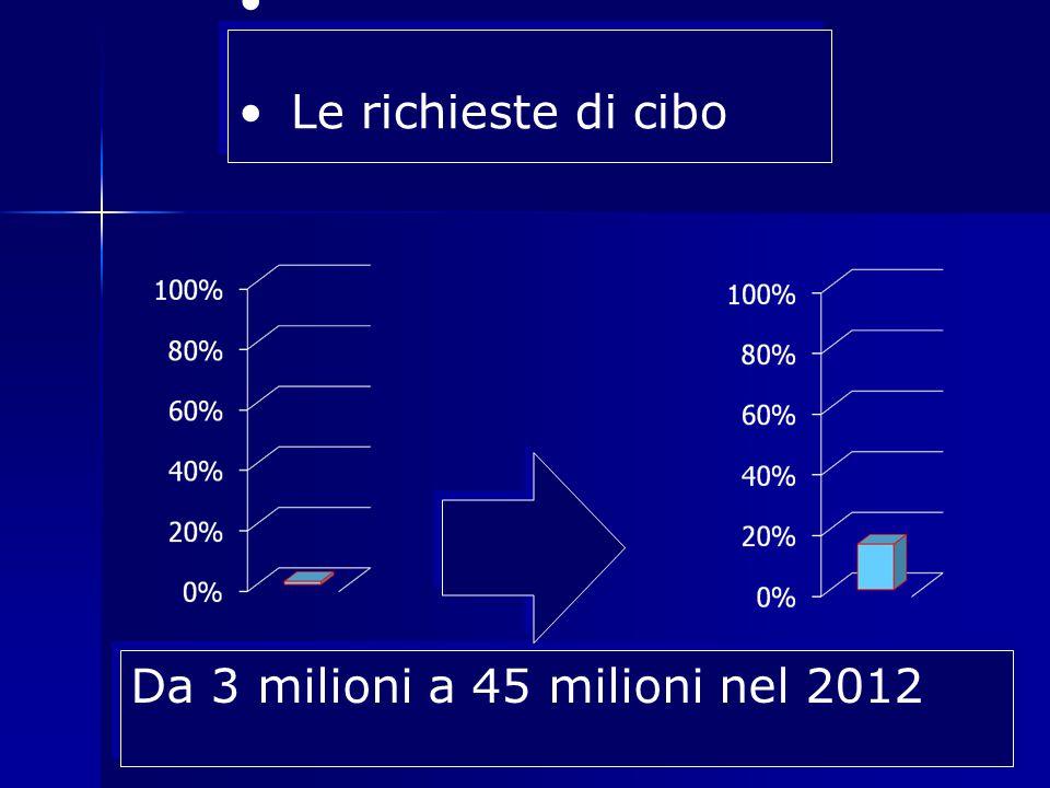 Da 3 milioni a 45 milioni nel 2012 Le richieste di cibo Le richieste di cibo