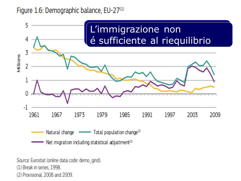 L'immigrazione non é sufficiente al riequilibrio L'immigrazione non é sufficiente al riequilibrio