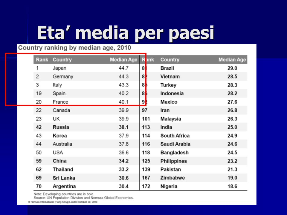 Eta' media per paesi