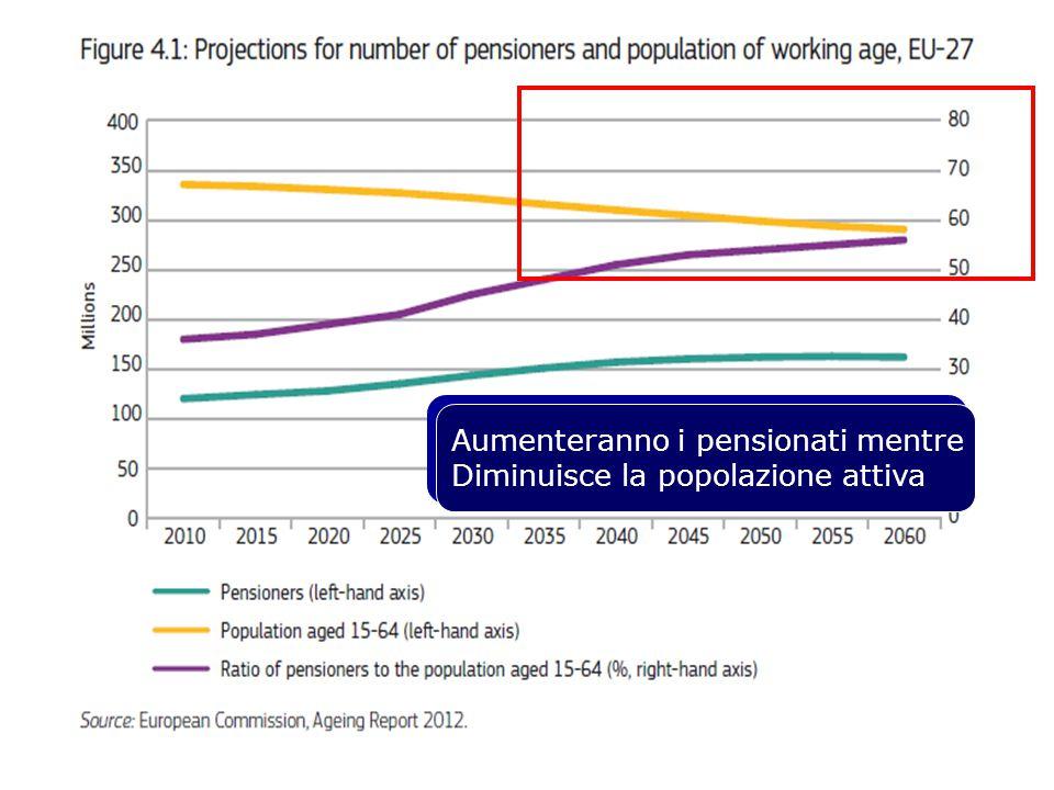 Aumenteranno i pensionati mentre Diminuisce la popolazione attiva Aumenteranno i pensionati mentre Diminuisce la popolazione attiva