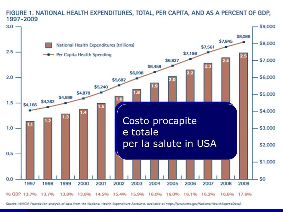 Costo procapite e totale per la salute in USA Costo procapite e totale per la salute in USA