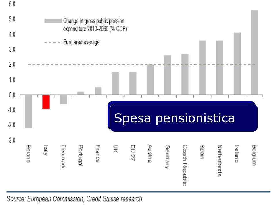 Spesa pensionistica