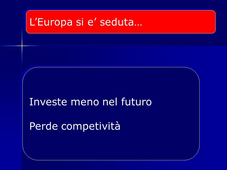 L'Europa si e' seduta… Investe meno nel futuro Perde competività Investe meno nel futuro Perde competività