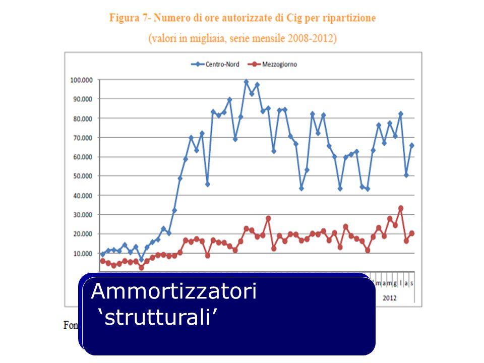 Ammortizzatori 'strutturali' Ammortizzatori 'strutturali'