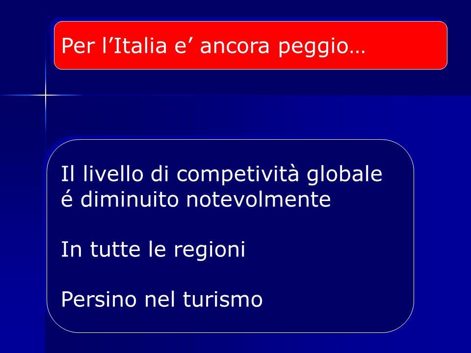 Per l'Italia e' ancora peggio… Il livello di competività globale é diminuito notevolmente In tutte le regioni Persino nel turismo Il livello di competività globale é diminuito notevolmente In tutte le regioni Persino nel turismo