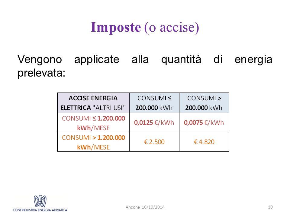 Imposte (o accise) Vengono applicate alla quantità di energia prelevata: Ancona 16/10/201410