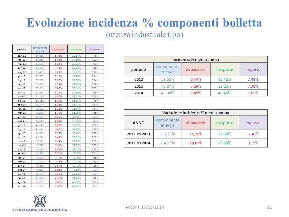 Evoluzione incidenza % componenti bolletta (utenza industriale tipo) Ancona 16/10/201411 Incidenza % media annua periodo componente energia dispacciam.trasportoimposte 201253,65%6,44%32,42%7,49% 201346,87%7,50%38,25%7,38% 201440,06%8,85%43,48%7,61% Variazione incidenza % media annua ANNO componente energia dispacciam.trasportoimposte 2012 vs 2013-12,63%16,39%17,98%-1,42% 2013 vs 2014-14,55%18,07%13,68%3,15% periodo componente energia dispacciam.trasportoimposte gen-1256,93%5,45%29,84%7,78% feb-1259,88%5,05%27,86%7,21% mar-1256,60%5,54%29,95%7,91% apr-1254,40%7,78%29,96%7,86% mag-1251,48%7,25%33,96%7,32% giu-1252,50%7,10%32,99%7,41% lug-1252,99%7,08%32,70%7,24% ago-1253,62%6,79%32,50%7,09% set-1252,61%6,95%33,11%7,33% ott-1251,55%6,11%34,65%7,69% nov-1251,13%6,00%35,31%7,56% dic-1250,15%6,19%36,19%7,48% gen-1348,14%6,23%38,07%7,57% feb-1348,12%6,22%38,09%7,57% mar-1348,59%5,70%38,05%7,65% apr-1346,05%8,85%37,83%7,27% mag-1346,14%8,85%37,73%7,27% giu-1346,14%8,86%37,73%7,27% lug-1346,54%8,47%37,68%7,31% ago-1345,97%8,37%38,44%7,22% set-1346,24%8,45%38,01%7,30% ott-1347,33%6,69%38,56%7,43% nov-1346,89%6,64%39,08%7,38% dic-1346,33%6,62%39,71%7,35% gen-1441,98%7,51%42,87%7,64% feb-1442,10%7,49%42,78%7,63% mar-1442,20%7,45%42,73%7,62% apr-1440,66%9,57%42,42%7,36% mag-1440,89%9,61%42,10%7,40% giu-1440,67%9,60%42,34%7,39% lug-1437,64%9,47%45,03%7,86% ago-1436,75%9,49%46,00%7,76% set-1437,61%9,47%45,05%7,87%