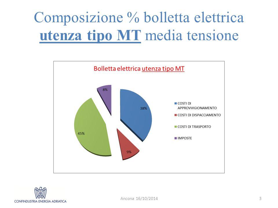 Composizione % bolletta elettrica utenza tipo MT media tensione Ancona 16/10/20143