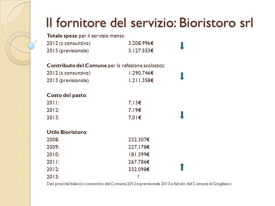 Il fornitore del servizio: Bioristoro srl Totale spese per il servizio mensa: 2012 (a consuntivo)3.208.996€ 2013 (previsionale)3.127.553€ Contributo d