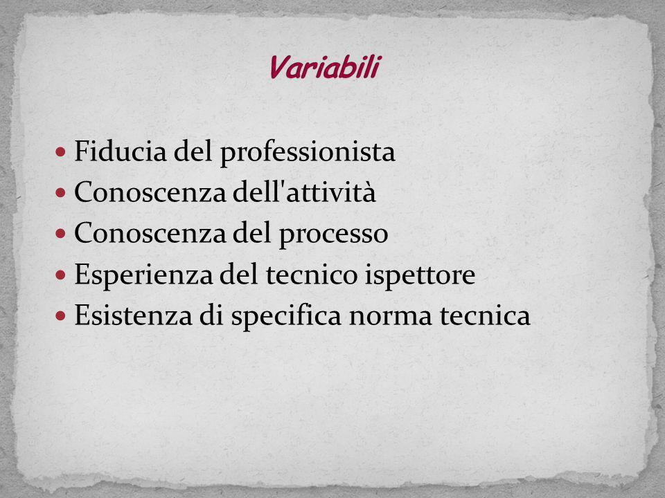 Fiducia del professionista Conoscenza dell attività Conoscenza del processo Esperienza del tecnico ispettore Esistenza di specifica norma tecnica