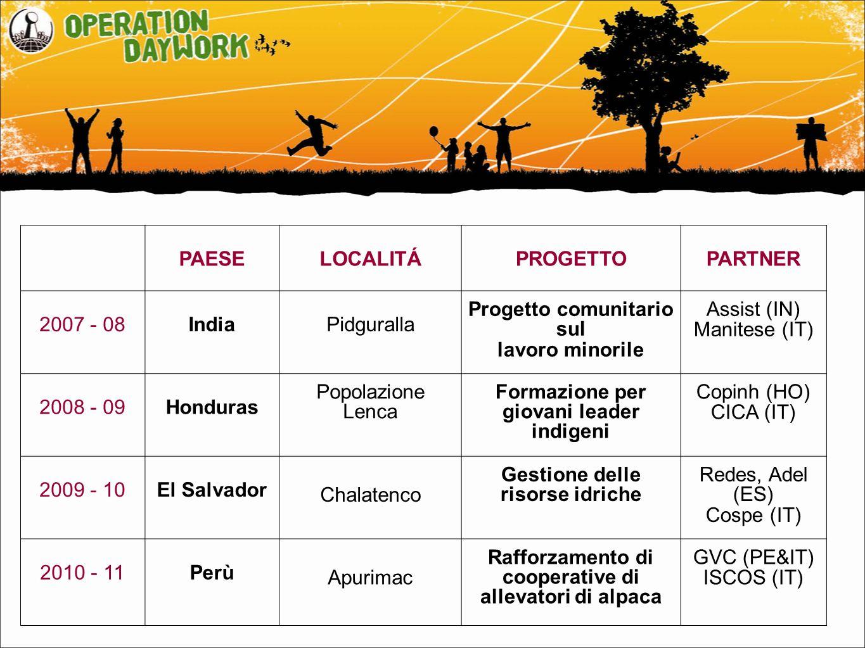 PAESELOCALITÁPROGETTOPARTNER 2007 - 08IndiaPidguralla Progetto comunitario sul lavoro minorile Assist (IN) Manitese (IT) 2008 - 09Honduras Popolazione Lenca Formazione per giovani leader indigeni Copinh (HO) CICA (IT) 2009 - 10El Salvador Chalatenco Gestione delle risorse idriche Redes, Adel (ES) Cospe (IT) 2010 - 11Perù Apurimac Rafforzamento di cooperative di allevatori di alpaca GVC (PE&IT) ISCOS (IT)