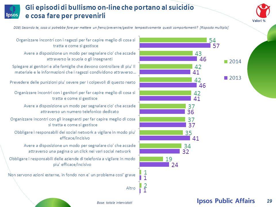 Gli episodi di bullismo on-line che portano al suicidio e cosa fare per prevenirli Valori % 29 D08) Secondo te, cosa si potrebbe fare per mettere un freno/prevenire/gestire tempestivamente questi comportamenti.