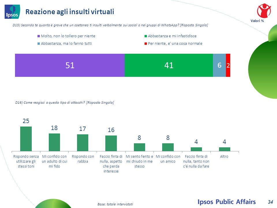 Reazione agli insulti virtuali D15) Secondo te quanto è grave che un coetaneo ti insulti verbalmente sui social o nei gruppi di WhatsApp.