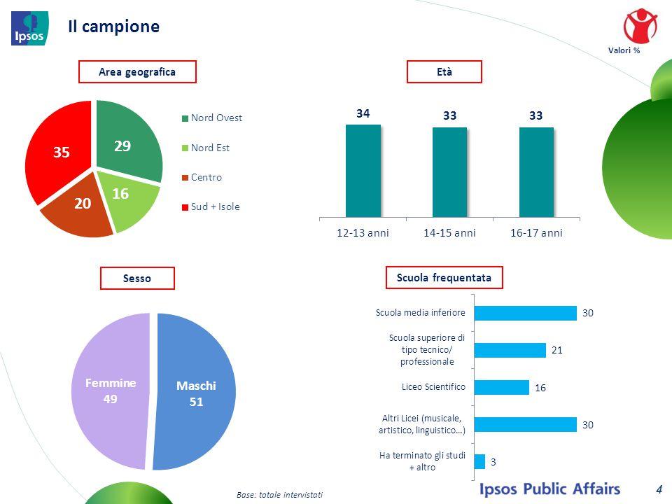 Il campione Base: totale intervistati Valori % Scuola frequentata Area geograficaEtà Sesso 4