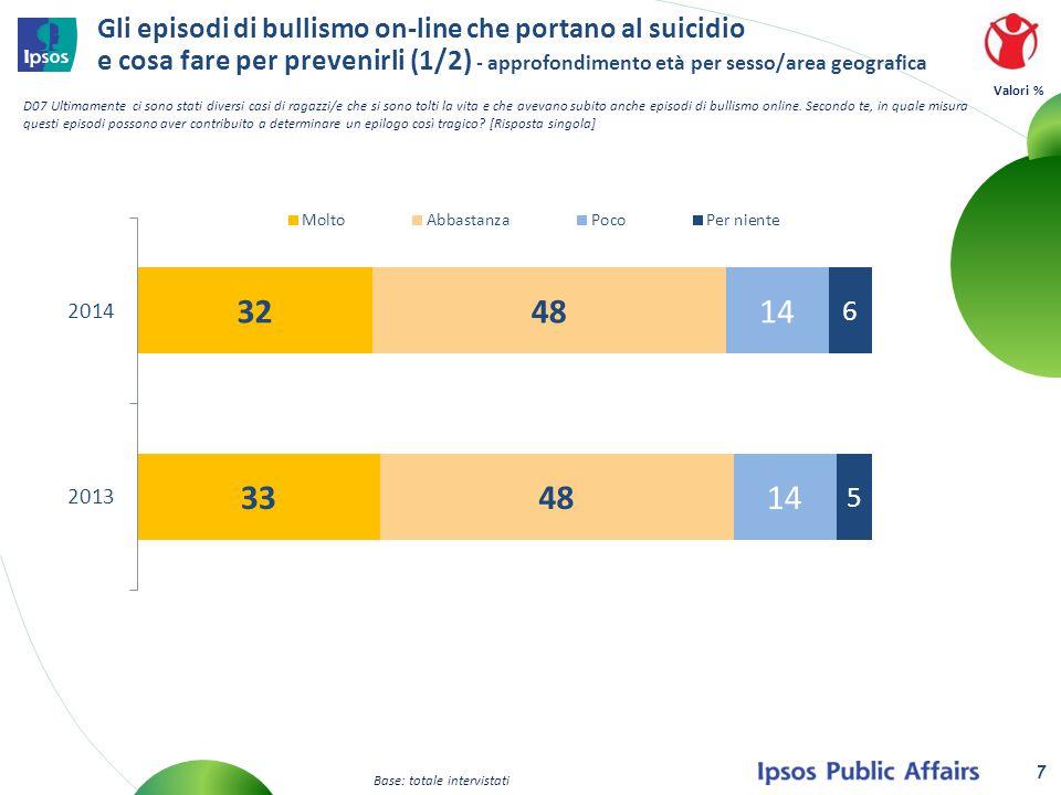 Gli episodi di bullismo on-line che portano al suicidio e cosa fare per prevenirli Valori % D07 Ultimamente ci sono stati diversi casi di ragazzi/e che si sono tolti la vita e che avevano subito anche episodi di bullismo online.