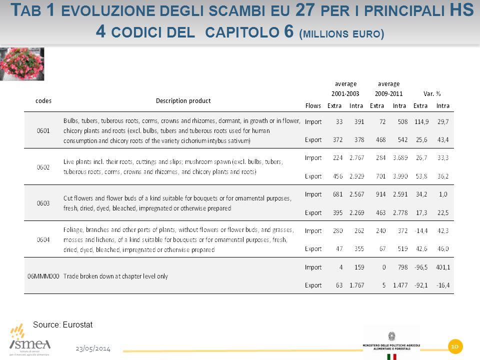 T AB 1 EVOLUZIONE DEGLI SCAMBI EU 27 PER I PRINCIPALI HS 4 CODICI DEL CAPITOLO 6 ( MILLIONS EURO ) 23/05/2014 10 Source: Eurostat