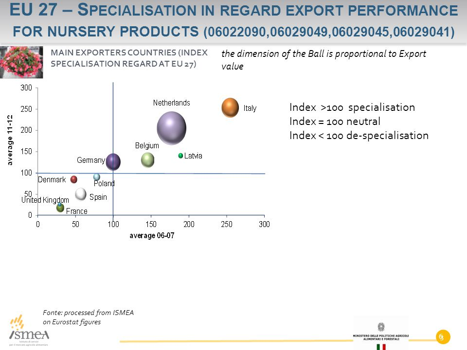 6 EU 27 – S PECIALISATION IN REGARD EXPORT PERFORMANCE FOR NURSERY PRODUCTS (06022090,06029049,06029045,06029041) 3 MAIN EXPORTERS COUNTRIES (INDEX SPECIALISATION REGARD AT EU 27) Fonte: processed from ISMEA on Eurostat figures Index >100 specialisation Index = 100 neutral Index < 100 de-specialisation the dimension of the Ball is proportional to Export value