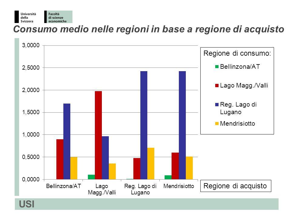 USI Consumo medio nelle regioni in base a regione di acquisto Regione di acquisto