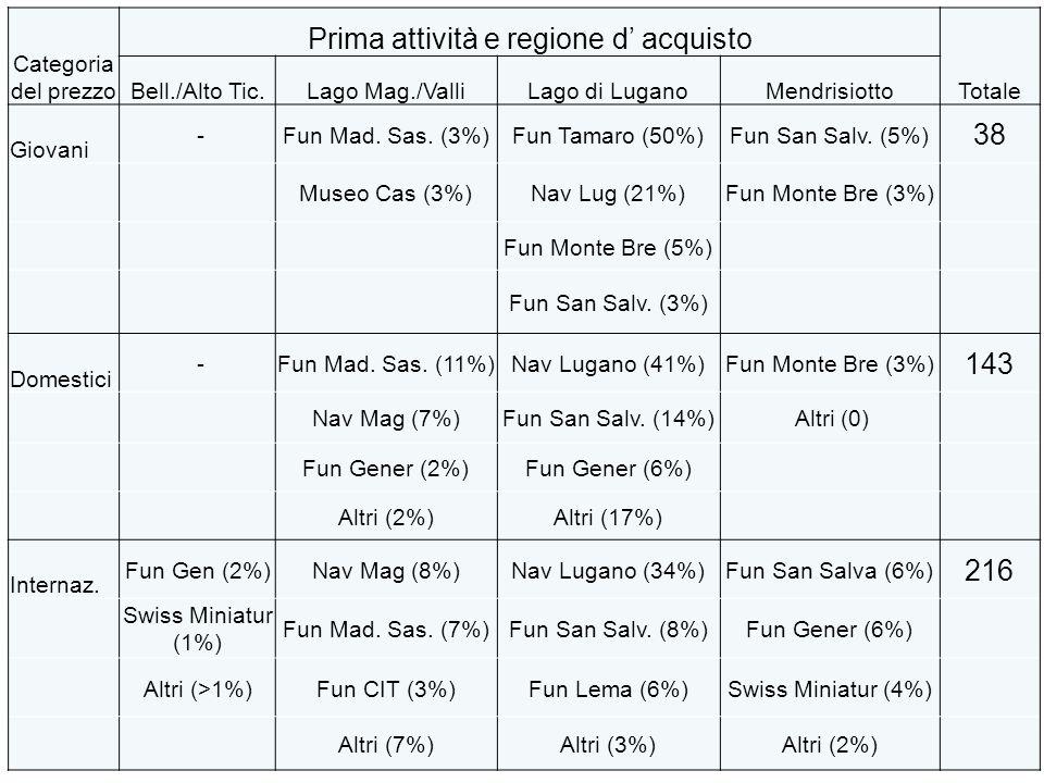 USI Categoria del prezzo Prima attività e regione d' acquisto Totale Bell./Alto Tic.Lago Mag./ValliLago di LuganoMendrisiotto Giovani -Fun Mad.