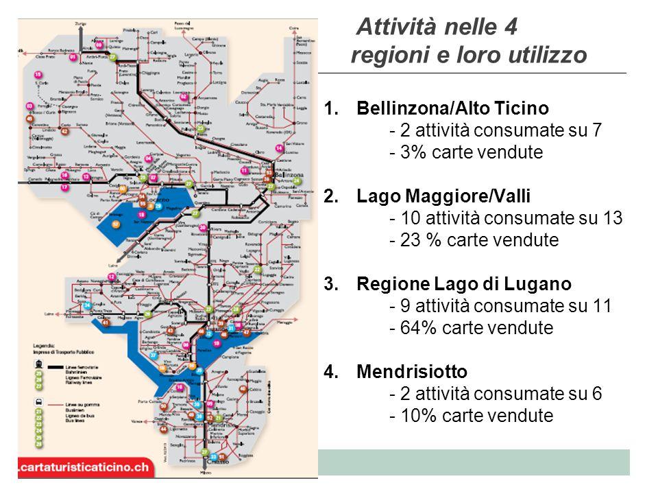 USI Caratteristiche del campione MediaMedianaMinMax Prezzo2.34 31 (giovani)3 (internaz.) N di regioni visitate1.67 2 14 N di attività 3.67 4 19 N di gita in barca1.15 1 03 N di funiculari1.78206 N di musei0.06 0 02 N di attrazioni0.67 1 04 N di giorni usati2.24 2 14 986 casi (14 esclusi per mancato consumo/ carta gratuita/ acquisto fuori dal Ticino)