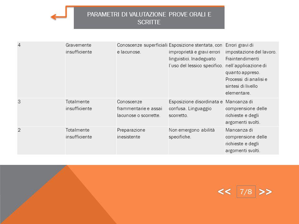 7Discreto Conoscenze complete e sicure degli aspetti fondamentali. Esposizione corretta e fluida. Adeguato l'utilizzo del linguaggio specifico. Si evi