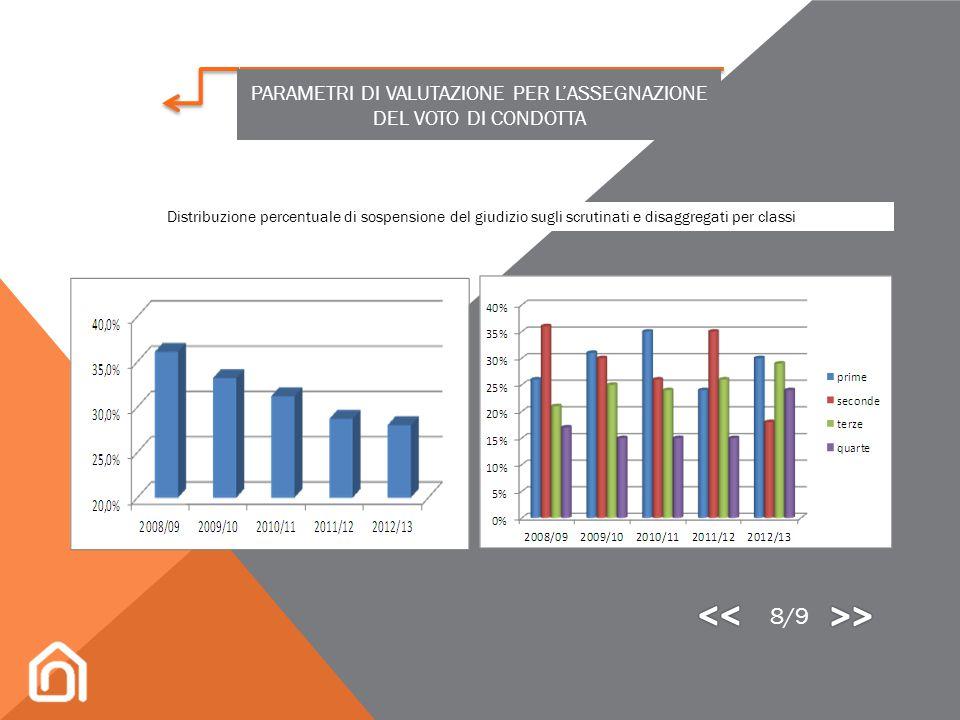 A complemento dei criteri di valutazione, si forniscono alcuni dati statistici circa l' andamento scolastico degli studenti del Leonardo, relativament