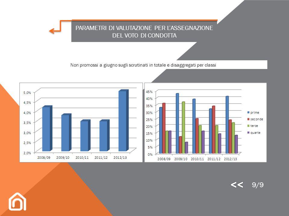 Distribuzione percentuale di sospensione del giudizio sugli scrutinati e disaggregati per classi 8/9 PARAMETRI DI VALUTAZIONE PER L'ASSEGNAZIONE DEL V
