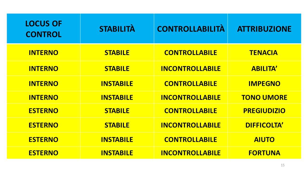 LOCUS OF CONTROL STABILITÀCONTROLLABILITÀATTRIBUZIONE INTERNOSTABILECONTROLLABILETENACIA INTERNOSTABILEINCONTROLLABILEABILITA' INTERNOINSTABILECONTROL
