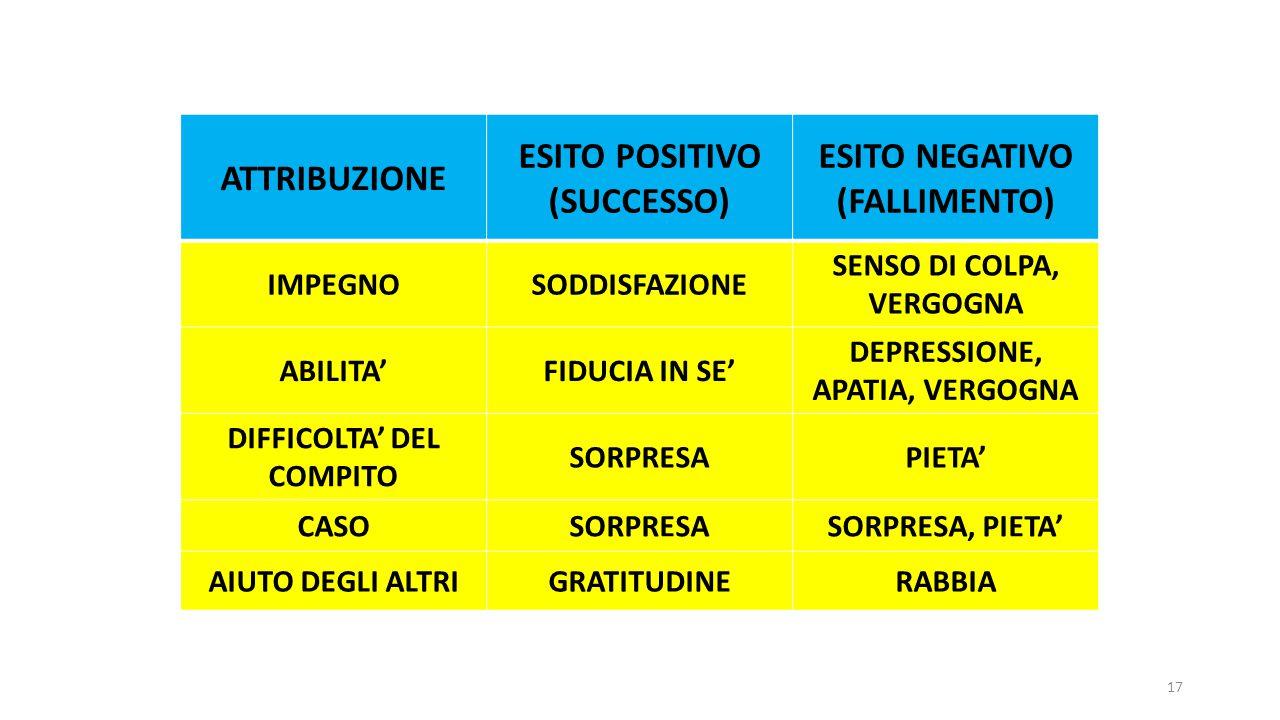 ATTRIBUZIONE ESITO POSITIVO (SUCCESSO) ESITO NEGATIVO (FALLIMENTO) IMPEGNOSODDISFAZIONE SENSO DI COLPA, VERGOGNA ABILITA'FIDUCIA IN SE' DEPRESSIONE, A